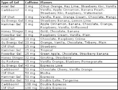 energy gel caffeine content comparison