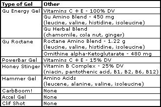 energy gel other ingredient comparison