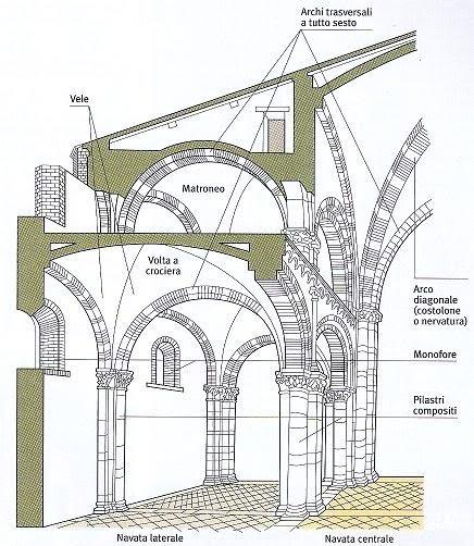 Approfondimenti arte romanica maggio 2010 - Elementi architettonici di una chiesa ...