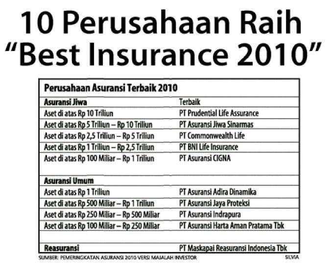 health insurance indonesia prudential  Health Insurance: 10 Companies Best Insurance 2010 in Indonesia