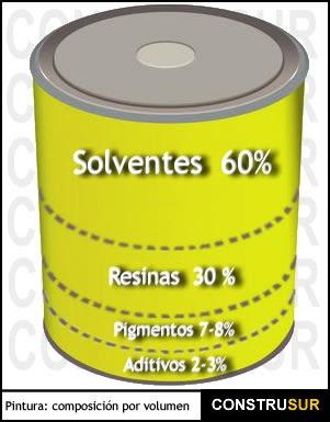 Solventes industriales pinturas y recubrimientos i - Pintura de resina ...