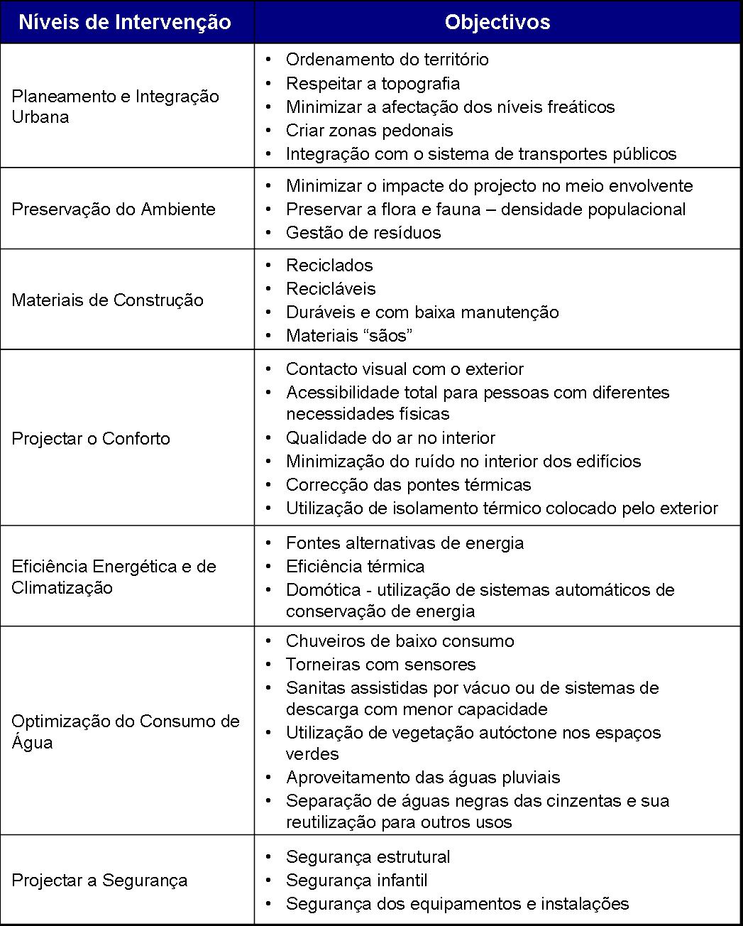 niveis de intervencoes e seus objectivos na fase de construcao