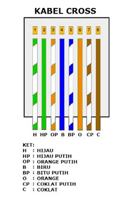Kabel UTP Tipe Cross