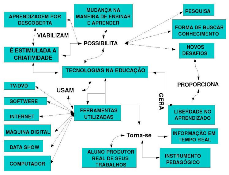 Mapa conceitual2_luceliazapf