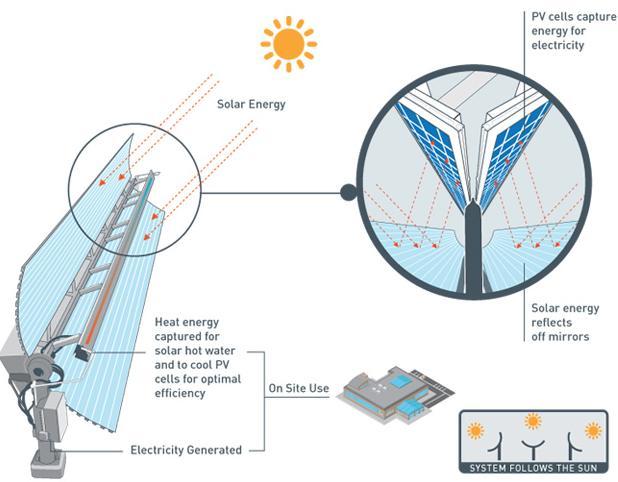 Pannello solare ibrido