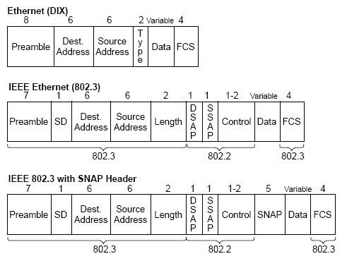 Ethernet Frame Send | World