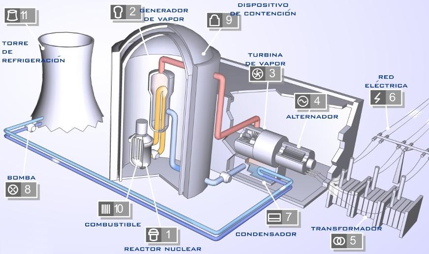PLANTA TERMOELÉCTRICA DE GAS