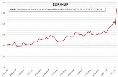EUR/HUF árfolyam - katt a nagyításhoz