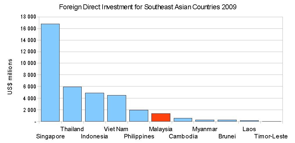 thailand fdi investment climate Provide an investment-friendly climate 1 the most important law governing foreign direct investment in thailand is the foreign business act be 2542.
