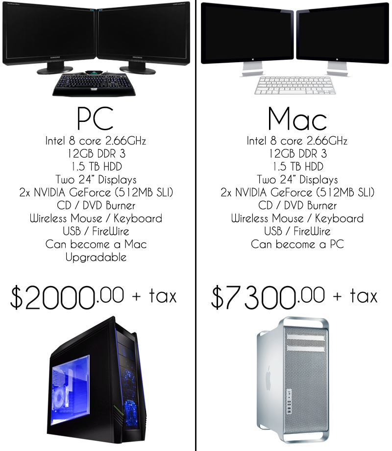 pc versus apple Mac 101: format choices for usb flash drives 091911 view sdxc  if you need to transfer files between your mac and one of these non-pc devices,.