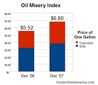 Oil Misery Index High Cost of Oil Inflation gasoline milk