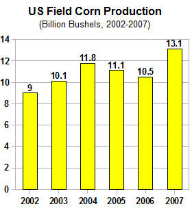 US corn crop food vs fuel 2002 2007 high yield