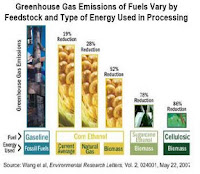 greenhouse emissions gasoline ethanol