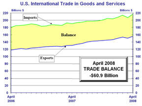 trade deficit oil gas gasoline April 2008