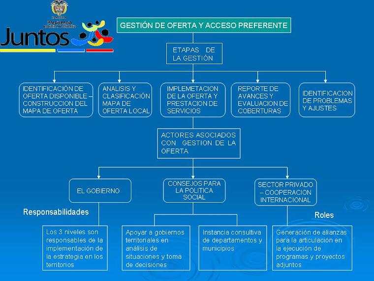 MAPA CONCEPTUAL DE OFERTA Y ACCESO PREFERENTE