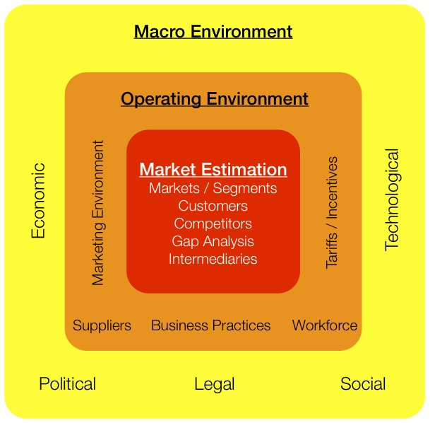 macroenvironment analysis of acer Question 1 please respond to the following understanding customer wants and needs pest analysis argue whether or not you.