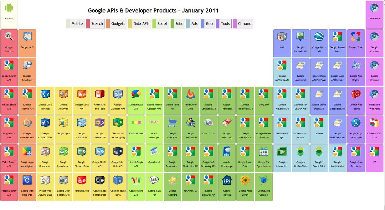 Expediciones virtuales la tabla peridica de google la tabla peridica de google urtaz Gallery