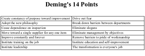 demings 14 principles This article explains the administrative theory of the 14 principles of management by henri fayol in a practical way after reading you will understand the basics of this powerful management tool introduction 14 principles of management in the last century, organizations already had to deal with management in practice.