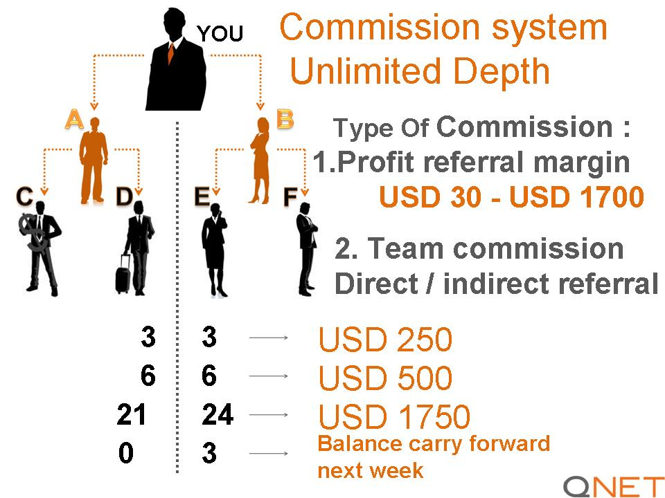 compensation plan business opportunity worldwide  compensation plan qnet business opportunity