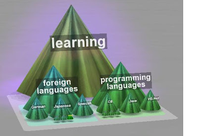 Learning Mind Map created with 3D TopicScape Pro