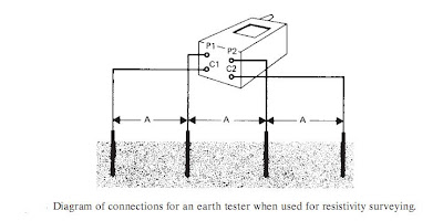 Diagram Of Connections For Earth Tester