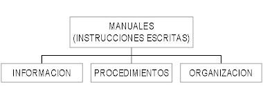 Manuales de organización empresarial: