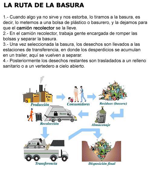 El Problema De Los Residuos La Ruta De La Basura