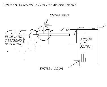 l'eco del mondo: sistema venturi:il sistema per costruire un ... - Bollicine Acquario Fai Da Te