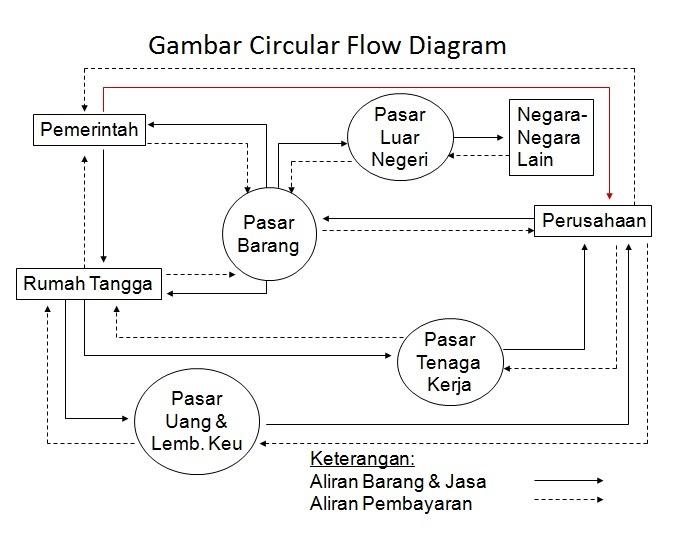 Tulisan isenk isenk circular flow diagram ccuart Images