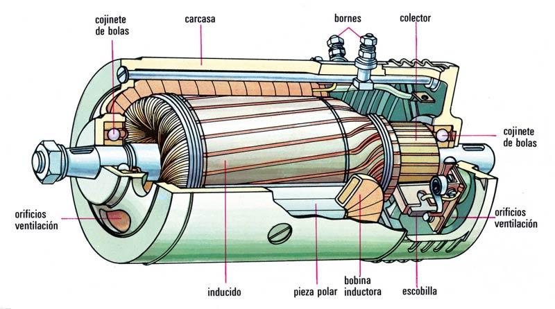 Prototipo aerogenerador extractor eolico atmosferico - Generador electrico a gas butano ...