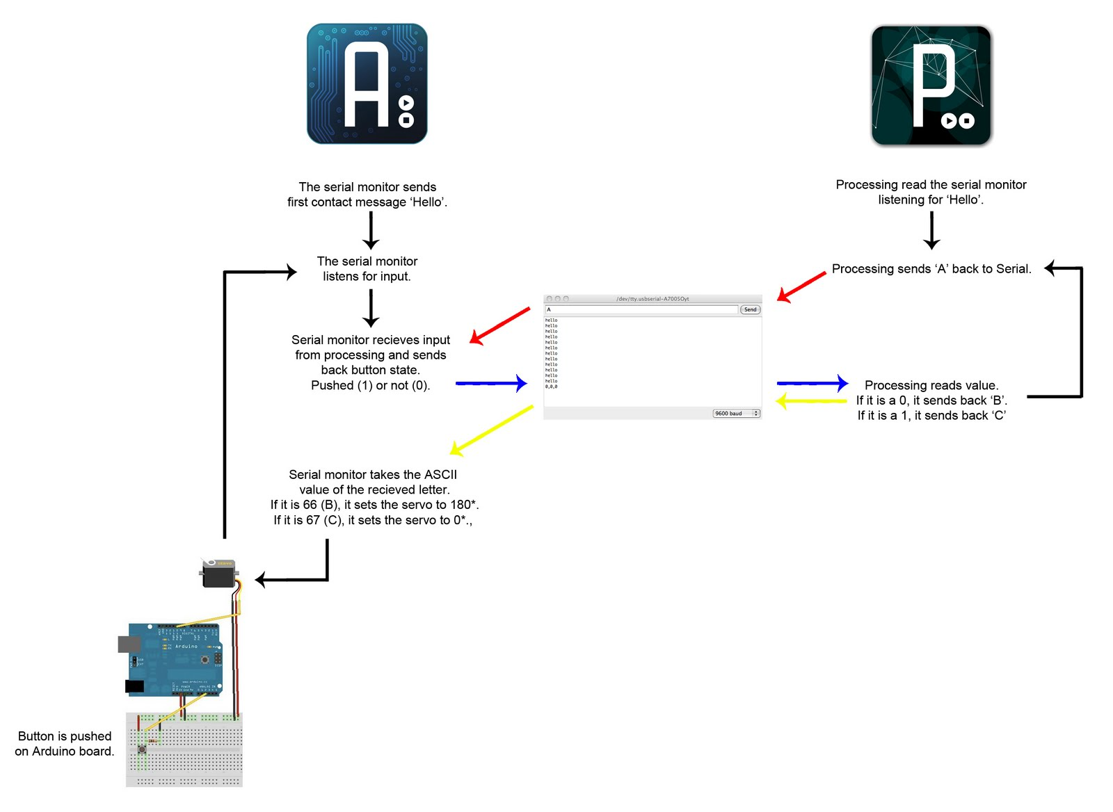 Reading analog signal with Arduino Due and Simulink