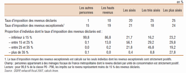 Imposition des plus values de stock options
