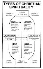 4 Types of Spirituality