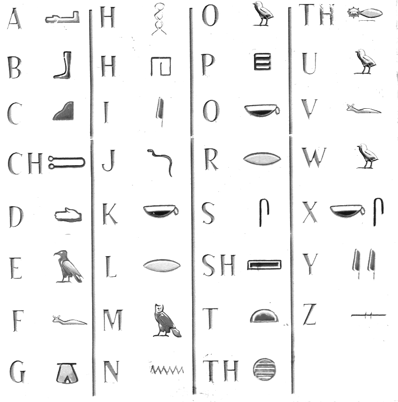 hieroglyphics annalysis The egyptian hieroglyphic script was one of the writing systems used by ancient egyptians to represent their language because of their pictorial elegance, herodotus and other important greeks believed that egyptian hieroglyphs were something sacred, so they referred to them as 'holy writing.