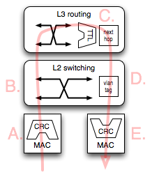 Ethernet switch diagram