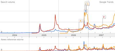 PS3 WII XBOX 360 | La Guerra de las Consolas | Google Trends