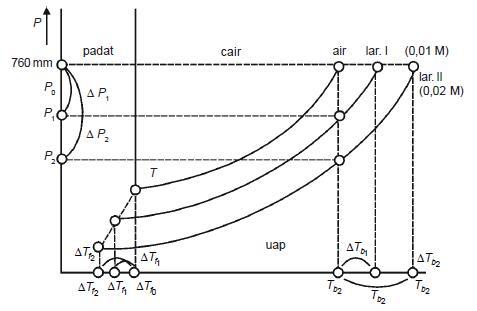 Kim asyik kenaikan titik didih tb dan penurunan titik beku tf diagram penurunan tekanan uap titik beku dan kenaikan titik didih ccuart Image collections