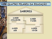 4 PILARES DA EDUCAÇÃO