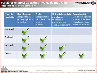 tipo escala investigacion mercado: