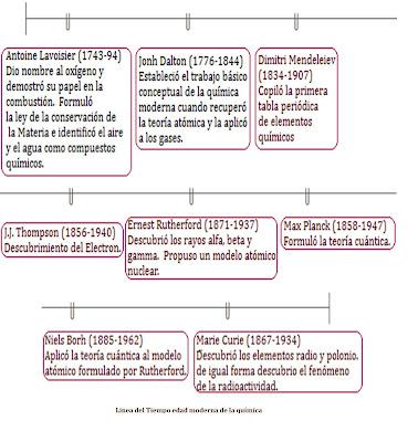 Breve historia de la tabla periodica de los elementos quimicos qumica general el periodo moderno 1777 dia de hoy fuentes breve historia de la qumica flavorsomefo urtaz Gallery
