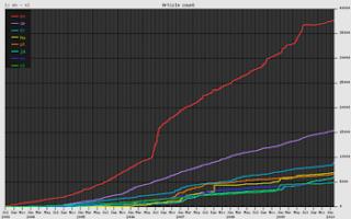 Crescimento gradual de quantidade de artigos nos maiores Wikilivros (por idioma) (de julho de 2003 a janeiro de 2010).