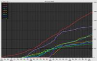 Gráfico mostrando o crescimento das atuais maiores versões do Wikiquote.