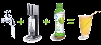 Sodastream Pure Model