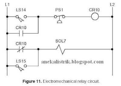 Aneka teknik listrik electrical by atc automation january 2009 figure 12 shows the equivalent plc ladder diagram for the circuit in figure 11 table 7 shows the io address assignment table for this example ccuart Images