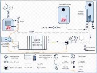 Tecnolog a para un progreso sostenible calefacci n por - Calefaccion lena radiadores ...