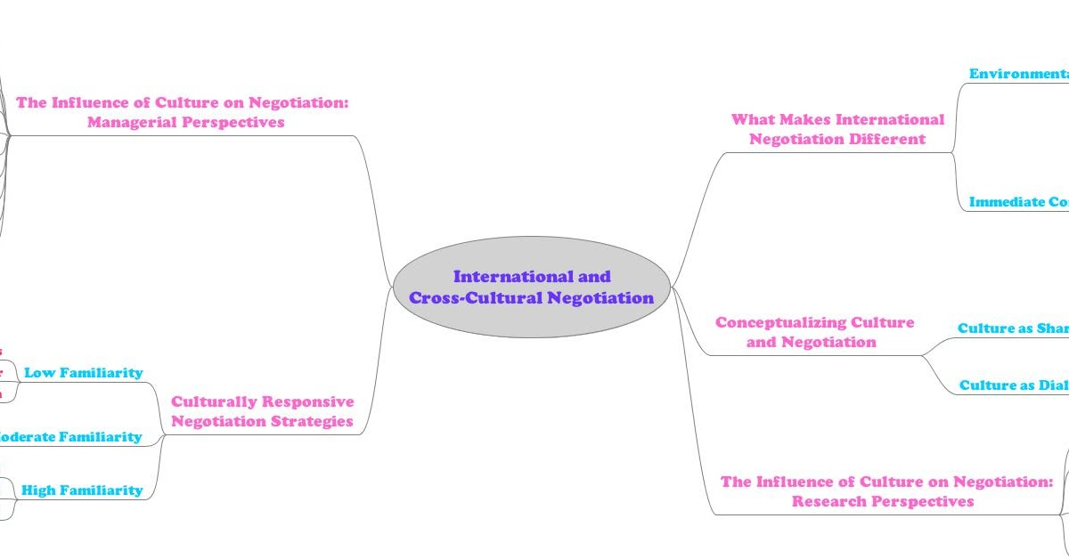 understanding the international context responding to conflicting environmental forces Understanding the international context: responding to conflicting environmental forces in this chapter, we shift our focus from the internal forces that drive companies to expand to the larger, external, international environment in which they must operate in particular, we focus on three sets of macro forces that drive.