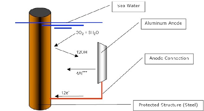 Metallurgy Material Engineering Cathodic Protection Of Pipeline