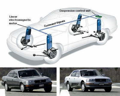 active suspension types of active suspension An analytical study is performed in this article to examine the effectiveness of this  type of actuator in suppressing the vibrations of a passenger car suspension.