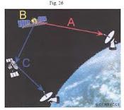 Transmisiones satelitales