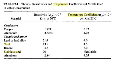 Renewable energy for the poor man temperature coefficient for electrical res - Coefficient resistance thermique ...
